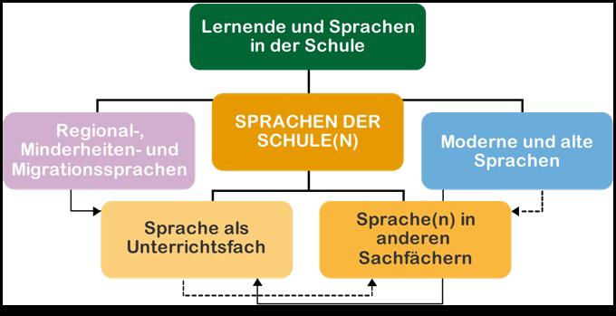 ECML/CELV > ECML-Programme > Programme 2012-2015 > PlurCur